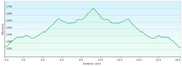 Perfil - Subida al Pico Argel desde el puerto del Arenal por el mirador de los Chorros