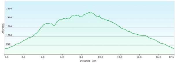 Perfil - Ruta circular por la sierra de Aitana desde la Font del Molí
