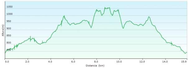 Perfil - Recorrido de subida al Algarejo y la Teula desde el Monte Coto