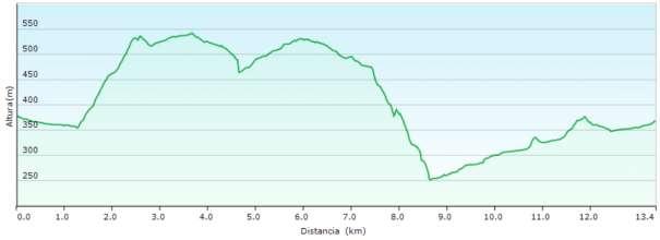 Perfil - Recorrido por la parte senderista del barranc de l'Infern desde Vall de Ebo