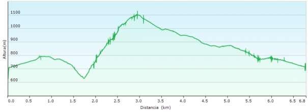 Perfil - Subida por la cresta del Benicadell desde la Casa Forestal de les Planisses