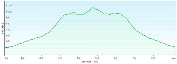 Perfil - Subida al Benicadell desde Gaianes por un tramo del PR-CV 184