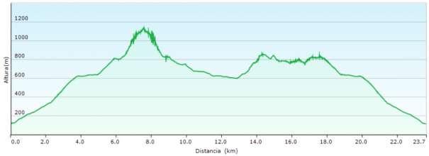 Perfil - Subida a Bernia desde el Algar y ruta circular de la sierra por el PR-CV 7