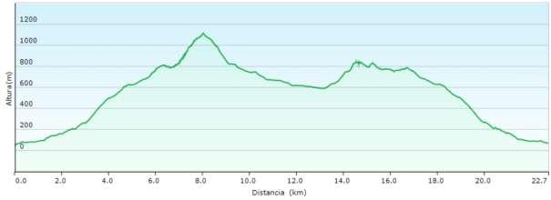Perfil - Subida a Bernia desde Altea y ruta circular de la sierra por el PR-CV 7