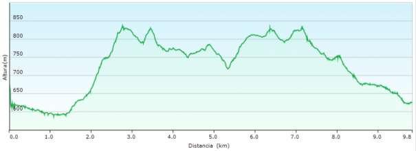 Perfil - Ruta circular de la sierra de Bernia desde Casas de Bernia siguiendo parte del PR-CV 7