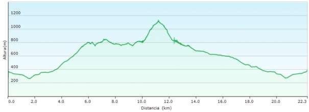 Perfil - Recorrido circular por la sierra de Bernia siguiendo los PR-CV 7 y 436