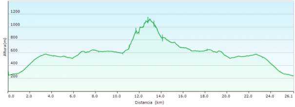 Perfil - Camino de Bernia de Xaló a Casas de Bernia y subida por la umbría de la sierra