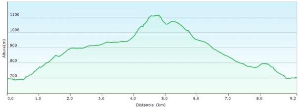 Perfil - Recorrido por la sierra de la Fontanella desde Banyeres siguiendo parte del PR-CV 313