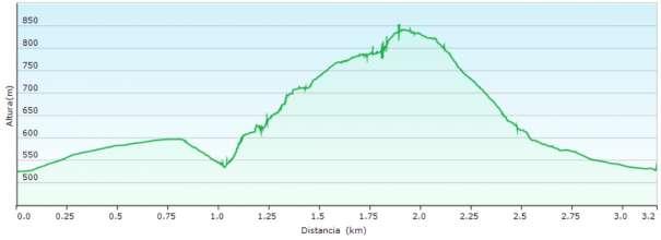 Perfil - Vía de escalada clásica siguiendo la cresta de la Foradada en el Cabeçó d'Or