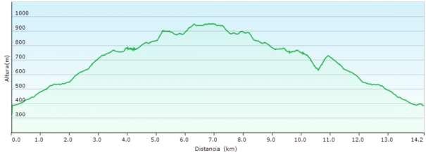 Perfil - Subida a la sierra de la Carrasca y al Avencó desde Vall d'Ebo
