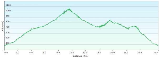 Perfil - Subida al Cocoll por el barranc d'Aialt (o de Galitero)