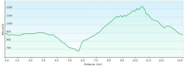 Perfil - Subida al Despenyador por la cresta del Fraile desde Xorret de Catí