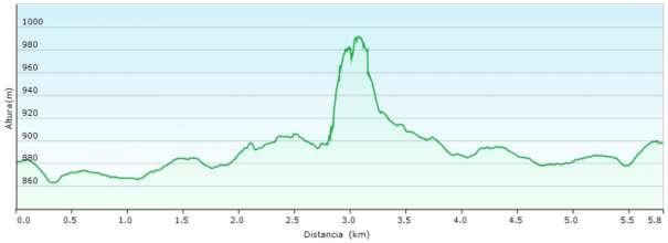 Perfil - Recorrido de escalada por la cresta de la Foradada de este a oeste