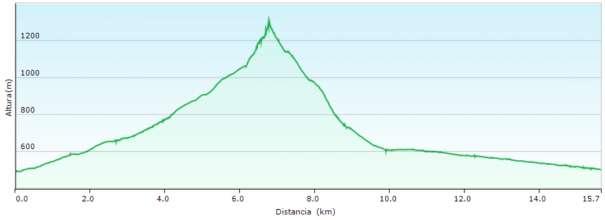 Perfil - Subida al Maigmó por el Estret, collado de la Xau y el cable y bajada por la Vía Verde