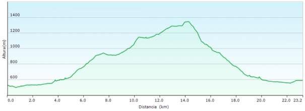 Perfil - Subida al Menejador desde Alcoy por Canalons y los PR-CV 160 y 26