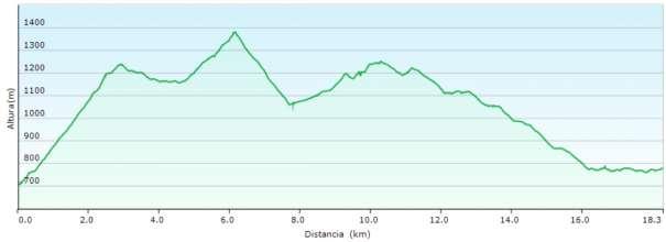 Perfil - Subida al Montcabrer desde Agres y ruta de las cavas
