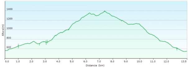 Perfil - Subida al Montcabrer desde Sant Cristòfol por el Alberri y Penyes Monteses