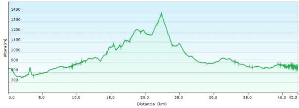 Perfil - Ruta entre Banyeres y el Montcabrer combinando el GR-7 y los PR-CV 4 y 370