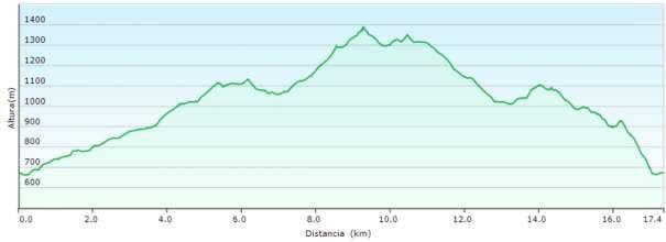 Perfil - Subida al Montcabrer desde Alcoy por el barranc del Cint y regreso por la Mola de Serelles