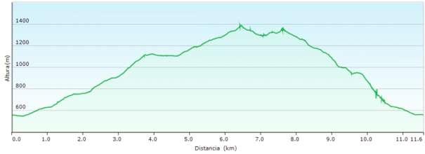 Perfil - Subida al Montcabrer desde Sant Cristòfol por Huit Piletes y bajada por la font de l'Heura