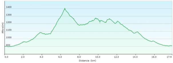 Perfil - Subida al Montcabrer desde la font de Mariola pasando por la Cava Gran