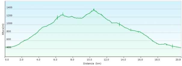 Perfil - Recorrido del PR-CV-56 y enlaces para subir al Montcabrer y al Pico Teix