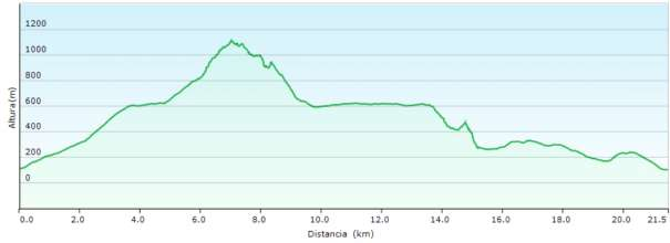 Perfil - Ruta circular por Bernia y el Pas dels Bandolers desde el Algar