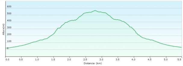 Perfil - Subida al Pico del Águila desde Callosa por el barranco de Enmedio
