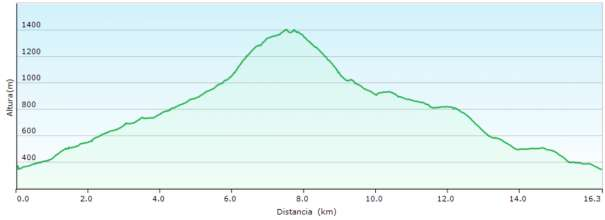 Perfil - Recorrido circular al Puig Campana y subida a la cima por el PR-CV 289 desde la Font del Molí