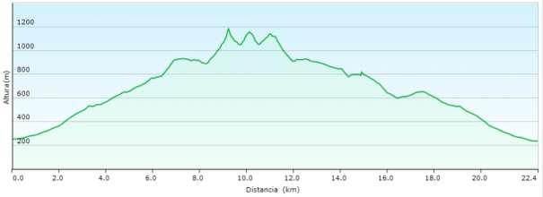 Perfil - Subida al Cabal desde Polop por el Mas de la Carrasca y regreso por el Salt