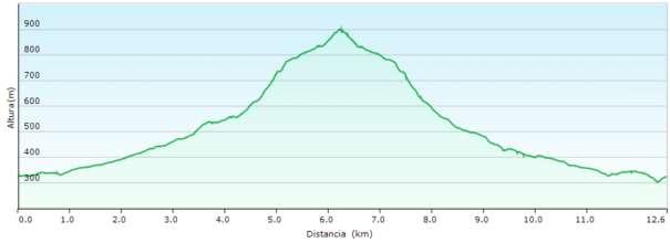 Perfil - Recorrido del PR-CV 269 entre Agost y la cima del Ventós