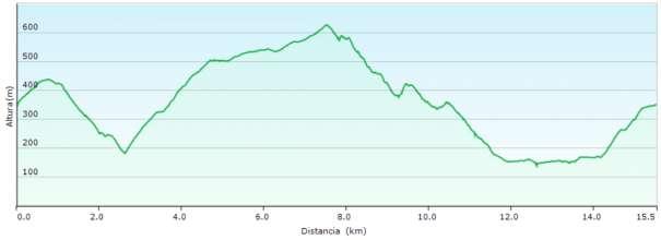 Perfil - Recorrido circular por el Barranco dels Oms, la font Centella y la presa de Isbert