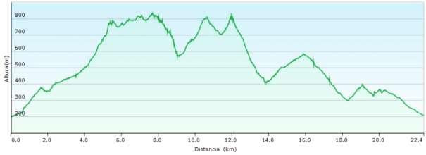 Perfil - Recorrido circular por la sierra de Crevillente enlazando los PR-CV 108, 109, 110 y 278
