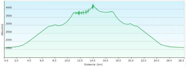 Perfil - Ascensión al Breithorn desde Zermatt