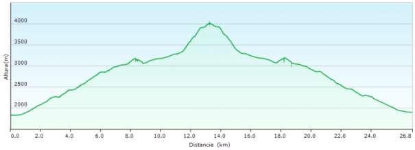 Perfil - Ascensión a la Dôme de Neige en Écrins