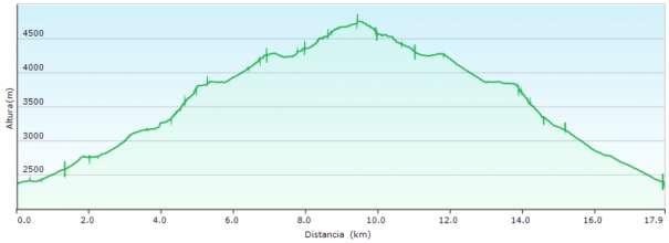 Perfil - Ascensión al Mont Blanc por Goûter