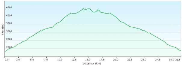 Perfil - Ascensión al Monte Rosa desde el refugio Gnifetti