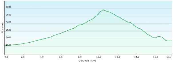 Perfil - Ascensión por el corredor Coolidge y descenso en travesía por el glaciar de Violettes