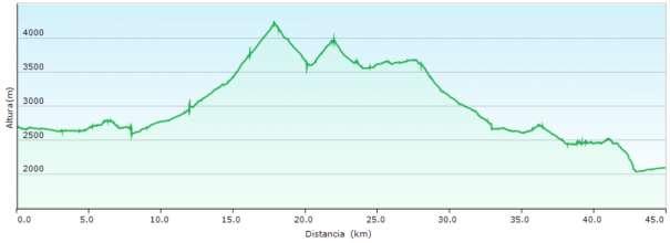 Perfil - Camino Inca desde el km. 82 de la línea férrea de Cusco a Machu Picchu