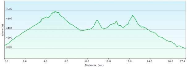 Perfil - Travesía entre el Guagua Pichincha y Cruz Loma