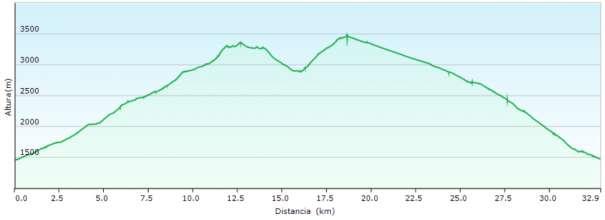 Perfil - Ruta a la Alcazaba y Mulhacén desde Trevélez vivaqueando en Siete Lagunas