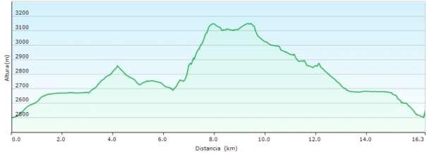 Perfil - Ascensión al Pico del Cartujo por la arista norte desde los albergues