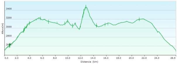 Perfil - Ascensión por el corredor central y salida por la Lorente-Monleón