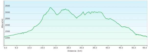 Perfil - Ruta circular por el Mulhacén y la Alcazaba desde Güejar-Sierra