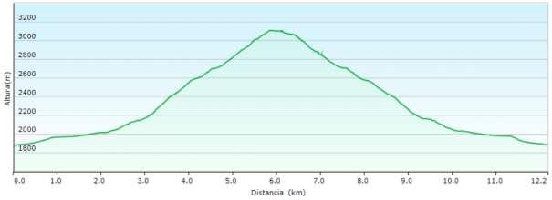 Perfil - Subida al Picón de Jerez por el barranco del Alhorí