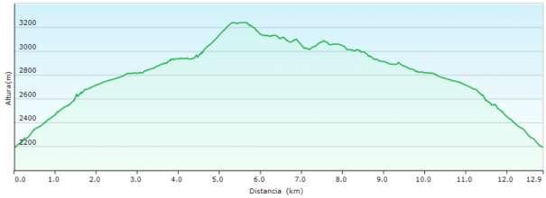 Perfil - Ascensión al Marboré y picos de la Cascada desde Góriz