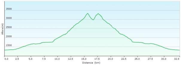 Perfil - Ascensión a Monte Perdido y Cilindro desde el refugio de Góriz