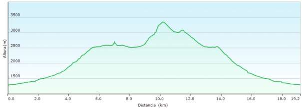 Perfil - Ascensión a Monte Perdido por la cara norte desde Pineta