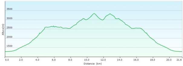 Perfil - Subida a Monte Perdido por el balcón de Pineta y el cuello del Cilindro