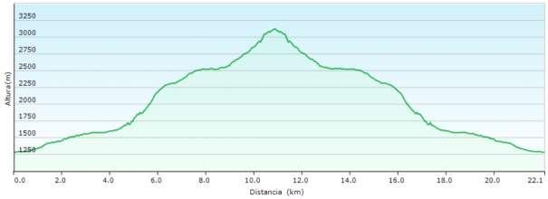 Perfil - Ascensión a la Munia desde el valle de Pineta